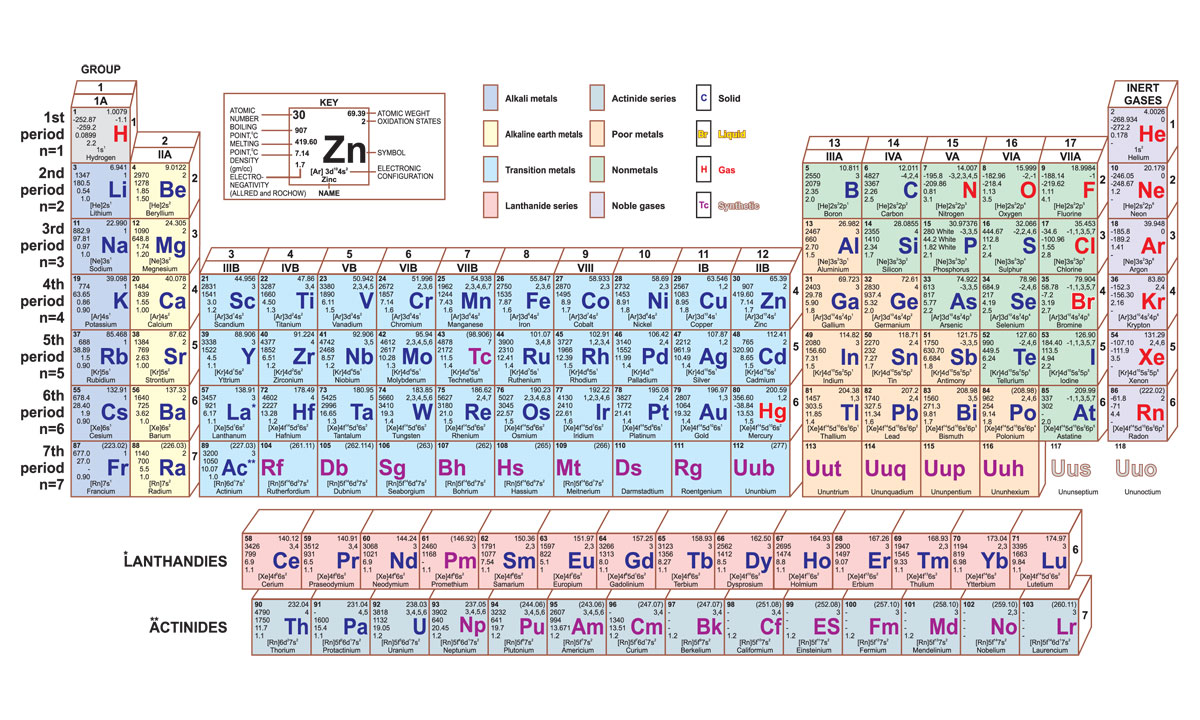 Periodic Table Of Elements Hazard Symbols For Chemicals